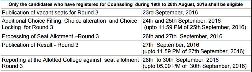 AIPVT Third Round Schedule