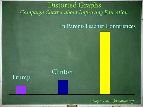 Distorted Graphs: Talk about Education
