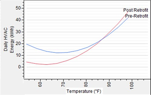 Retrofit Status and Outdoor Temperature