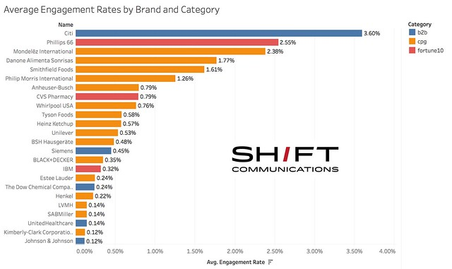 Average Engagement Rates by Brand and Category
