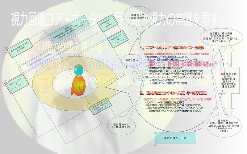 真・視力回復法の簡単図解〜視力回復フェーズRev00+透かし