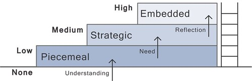 OER engagement ladder