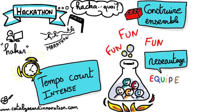 Hackathon expliqué en dessin
