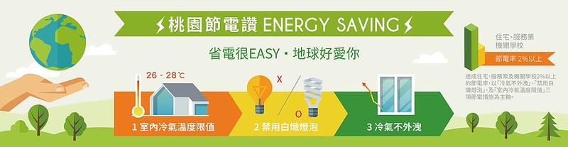 節電計畫.節能補助新智慧(補助500元幫你購買節能家電、標章補助產品)