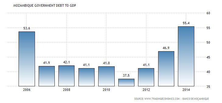 """圖為莫三比克政府債務佔其GDP比例,因莫三比克GDP近年來成長快速,故2013年攀升到和2006年的比例接近,但實際上總金額增加約一倍。(圖表來源:<a href=""""http://www.tradingeconomics.com/mozambique/government-debt-to-gdp"""">Trading Economics</a>)"""