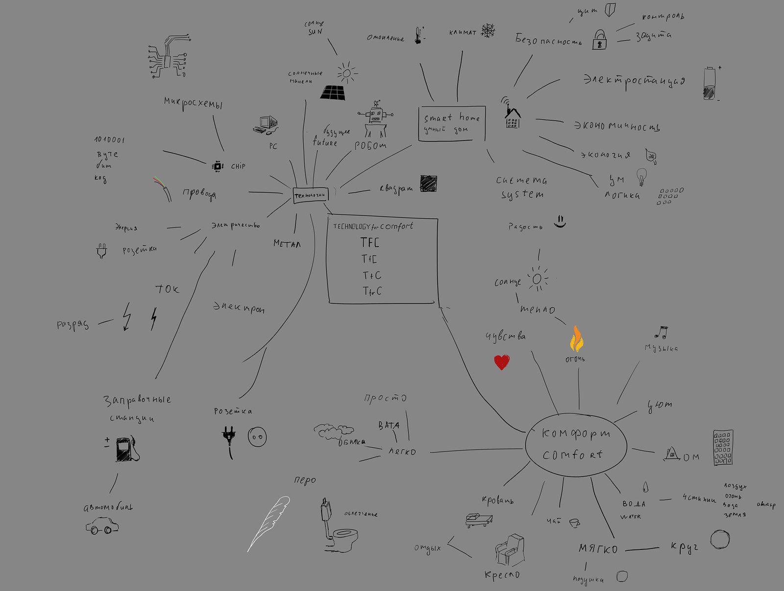 ассоциативная-карта