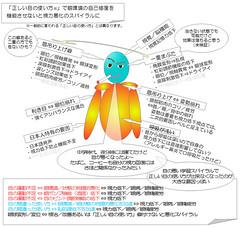 視力低下の原因〜視力回復のための基本〜視力回復コア・ポータル