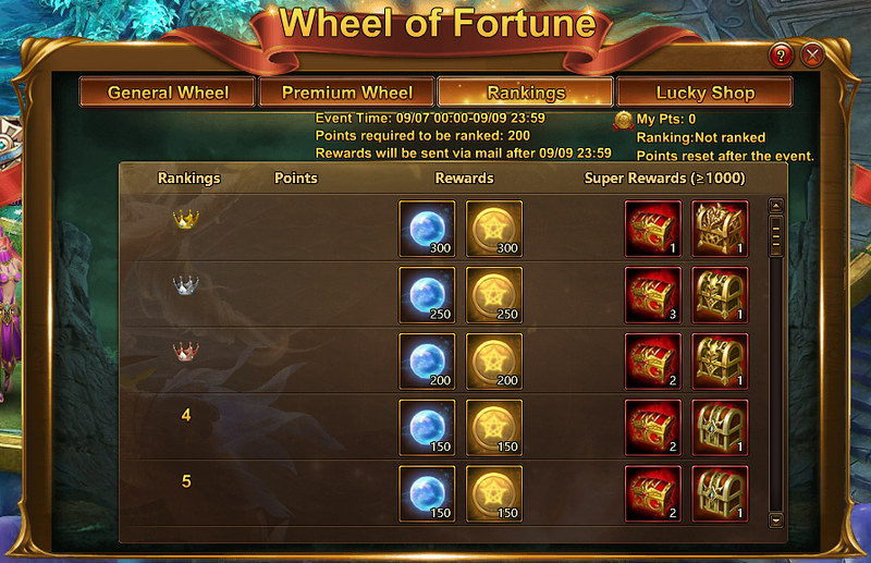 LOA2 Wheel of Fortune - Rankings