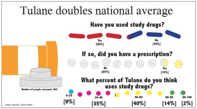 Study Drug Infographic