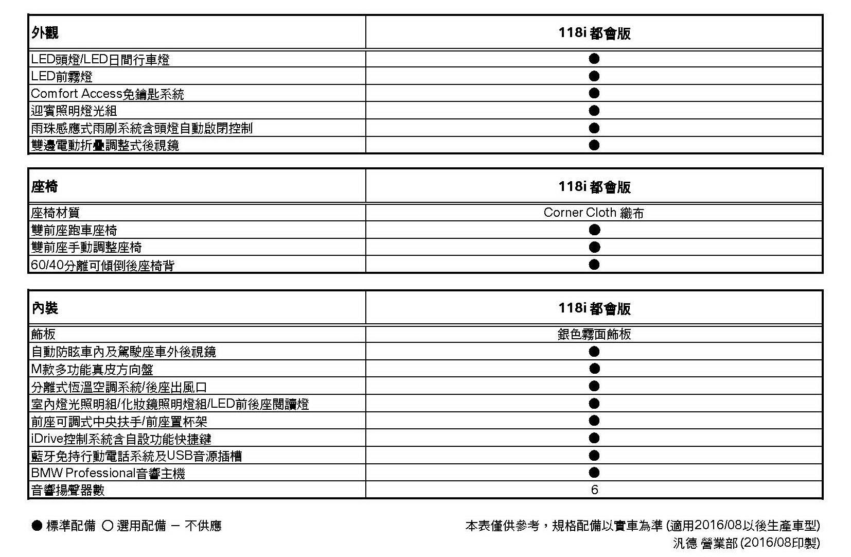 1系列(F20 LCI)規格配備表(2016-08) 957_頁面_2