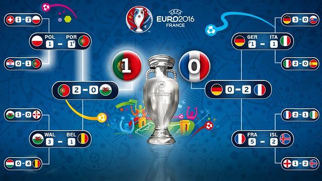 Euro 2016 France: Portugal 1 - Francia 0