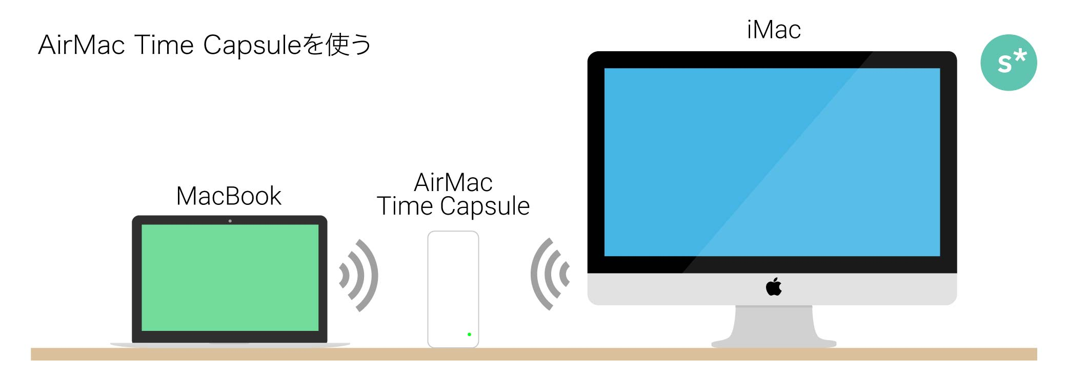 2mac_timecapsule