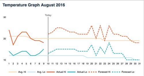 August 2016 temperatures