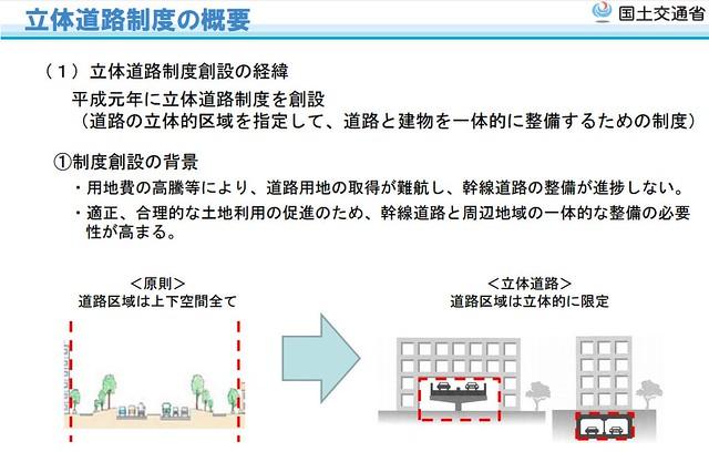 立体道路制度2