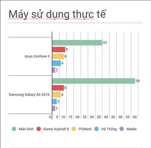 """[So sánh] Samsung Galaxy A5 2016 vs Asus Zenfone 3 5.2"""" - P1: Thiết kế bên ngoài, cấu hình và Pin - 136887"""