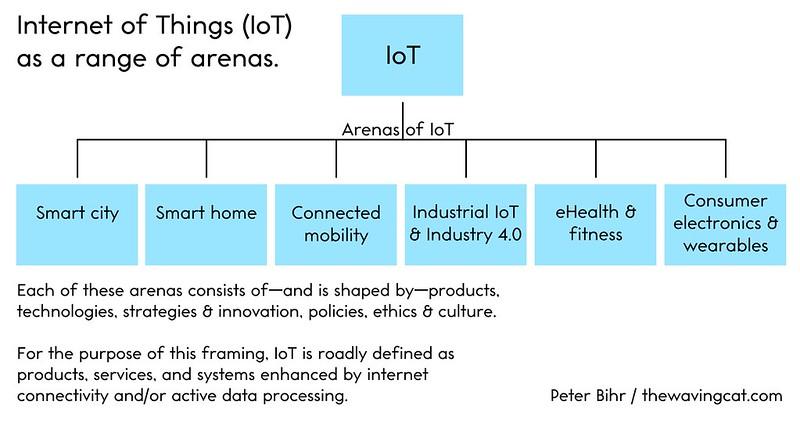 IoT Arenas
