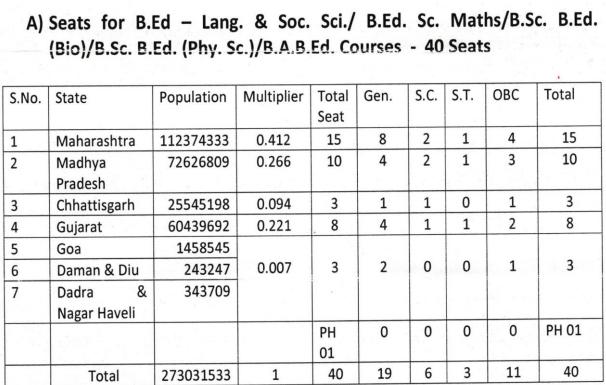 RIE Bhopal B.Sc.B.Ed and B.A.B.Ed seats