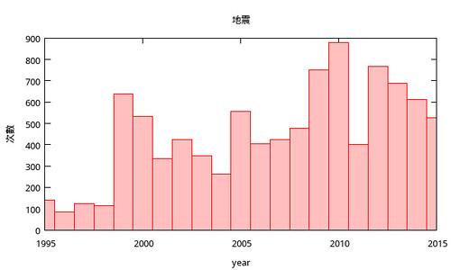 地震和year