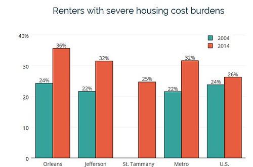 Renters with severe cost burden