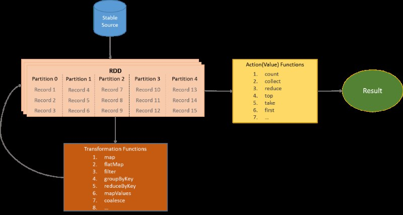 RDDs in Apache Spark