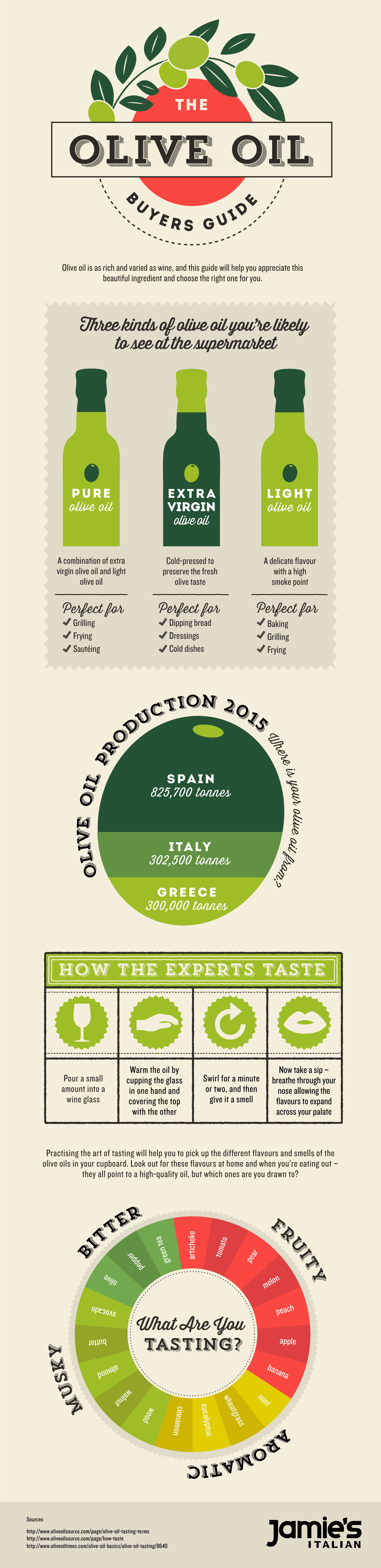 Jamie's Italian Olive Oil Infographic in collaboration with Culinary Travels Blog