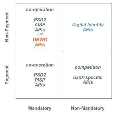 PSD2_OBWG_ID_APIs